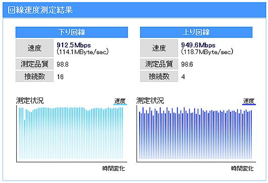 NURO_速度