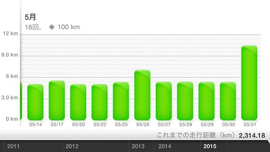 月間100kmのランを達成したので、湘南国際マラソン(2015年12月)にエントリーしました。