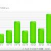 9月の走行距離は108km。目標は完走!湘南国際マラソンまで、あと2ヵ月。