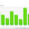 2015年10月のランニング距離は、自己最長の148km。湘南国際マラソンまであと1カ月…!